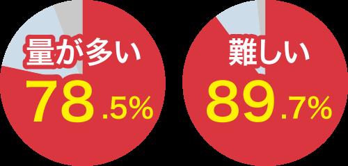 大学入試共通テスト 受験生アンケート